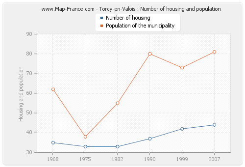Torcy-en-Valois : Number of housing and population