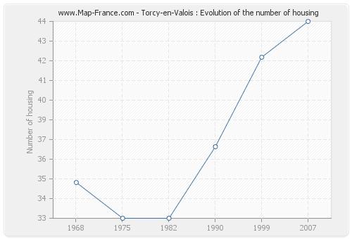 Torcy-en-Valois : Evolution of the number of housing