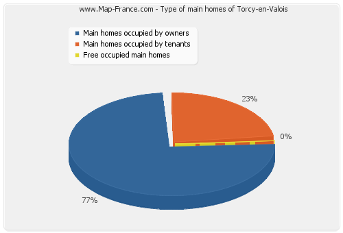 Type of main homes of Torcy-en-Valois