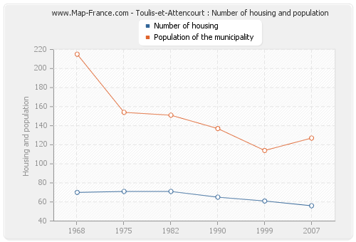 Toulis-et-Attencourt : Number of housing and population