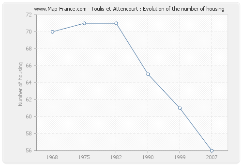 Toulis-et-Attencourt : Evolution of the number of housing