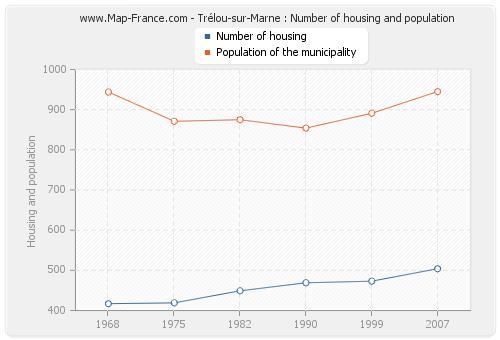 Trélou-sur-Marne : Number of housing and population