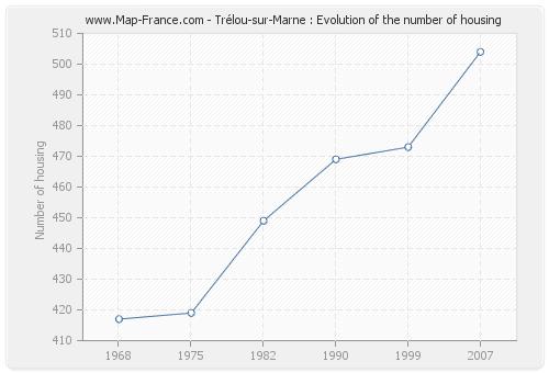 Trélou-sur-Marne : Evolution of the number of housing