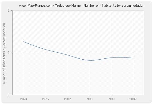 Trélou-sur-Marne : Number of inhabitants by accommodation