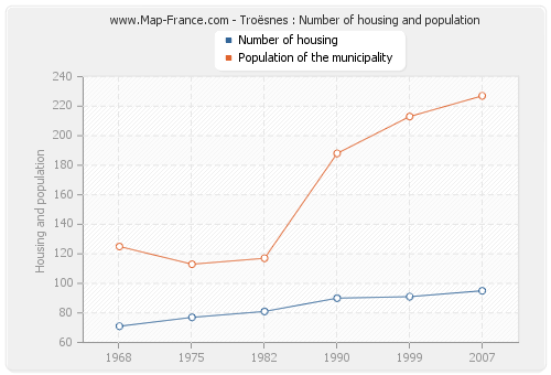 Troësnes : Number of housing and population