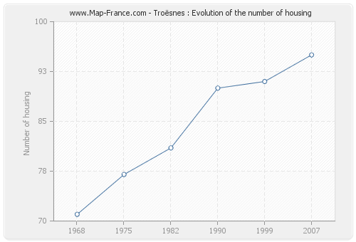 Troësnes : Evolution of the number of housing