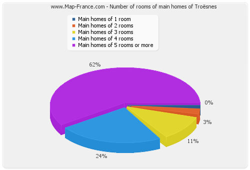 Number of rooms of main homes of Troësnes