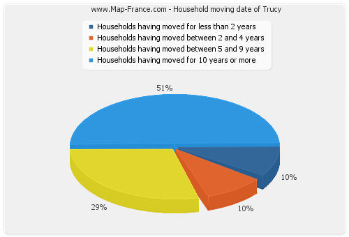 Household moving date of Trucy