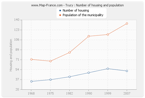 Trucy : Number of housing and population