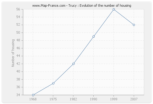 Trucy : Evolution of the number of housing