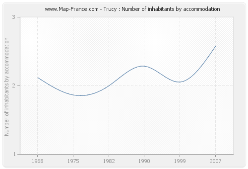 Trucy : Number of inhabitants by accommodation