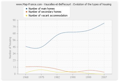 Vaucelles-et-Beffecourt : Evolution of the types of housing