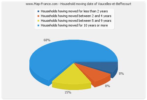 Household moving date of Vaucelles-et-Beffecourt