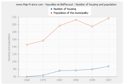 Vaucelles-et-Beffecourt : Number of housing and population