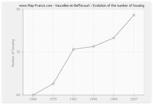 Vaucelles-et-Beffecourt : Evolution of the number of housing