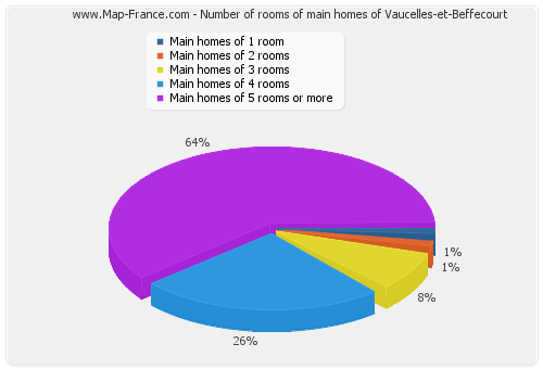 Number of rooms of main homes of Vaucelles-et-Beffecourt