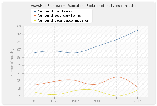 Vauxaillon : Evolution of the types of housing