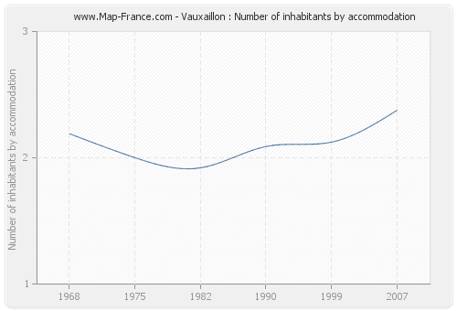 Vauxaillon : Number of inhabitants by accommodation