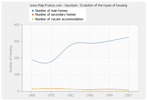 Vauxbuin : Evolution of the types of housing