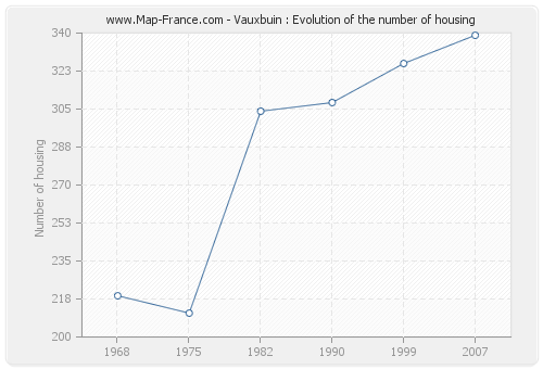 Vauxbuin : Evolution of the number of housing