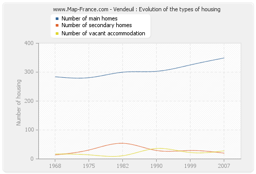 Vendeuil : Evolution of the types of housing