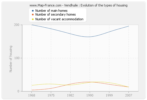 Vendhuile : Evolution of the types of housing