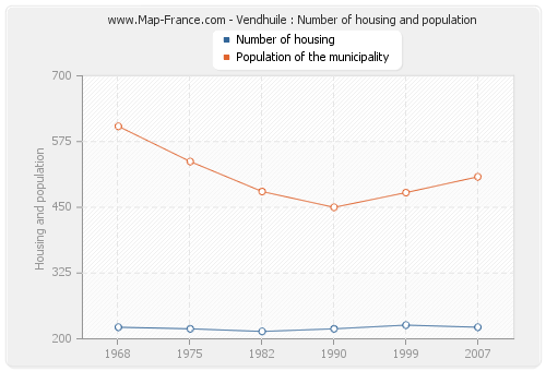Vendhuile : Number of housing and population