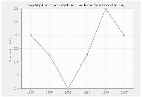 Vendhuile : Evolution of the number of housing