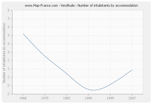 Vendhuile : Number of inhabitants by accommodation