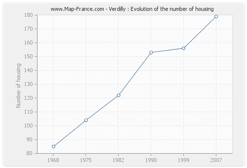 Verdilly : Evolution of the number of housing