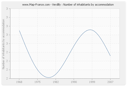 Verdilly : Number of inhabitants by accommodation