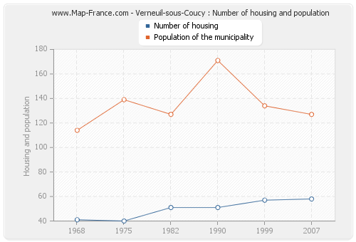 Verneuil-sous-Coucy : Number of housing and population
