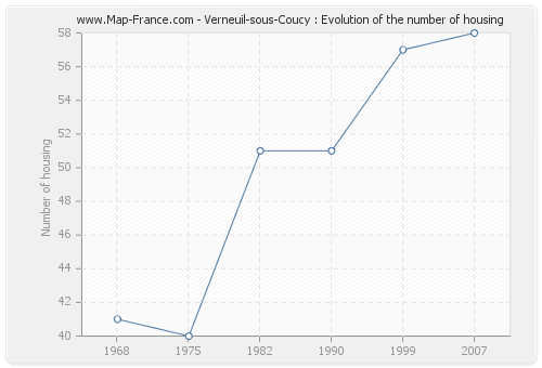 Verneuil-sous-Coucy : Evolution of the number of housing