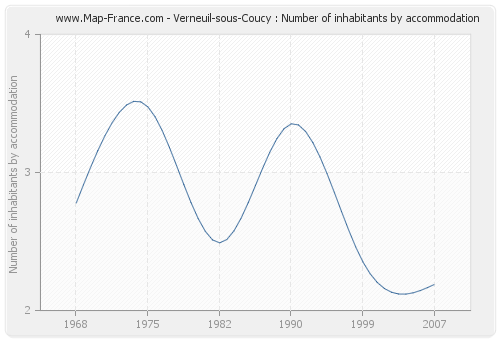 Verneuil-sous-Coucy : Number of inhabitants by accommodation