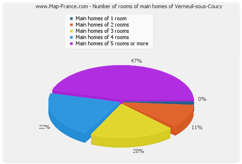 Number of rooms of main homes of Verneuil-sous-Coucy