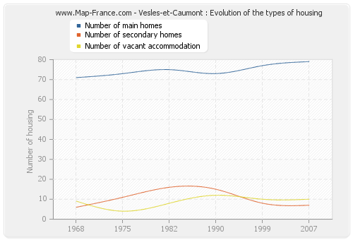 Vesles-et-Caumont : Evolution of the types of housing