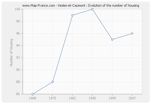 Vesles-et-Caumont : Evolution of the number of housing