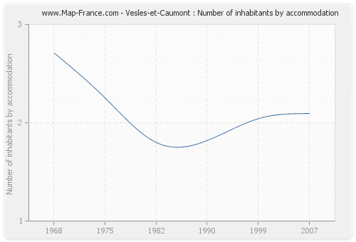 Vesles-et-Caumont : Number of inhabitants by accommodation