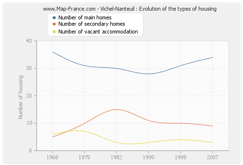 Vichel-Nanteuil : Evolution of the types of housing