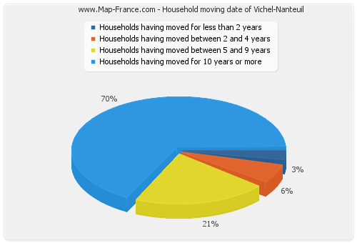 Household moving date of Vichel-Nanteuil
