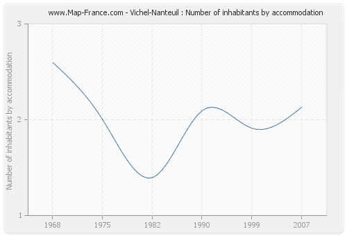 Vichel-Nanteuil : Number of inhabitants by accommodation