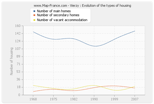 Vierzy : Evolution of the types of housing