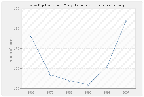 Vierzy : Evolution of the number of housing
