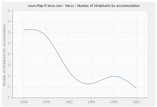 Vierzy : Number of inhabitants by accommodation