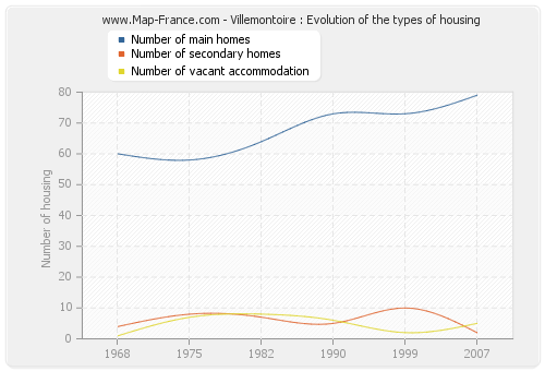 Villemontoire : Evolution of the types of housing