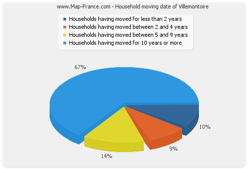 Household moving date of Villemontoire