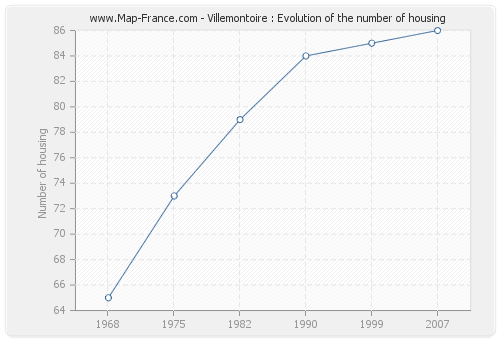 Villemontoire : Evolution of the number of housing