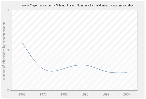 Villemontoire : Number of inhabitants by accommodation