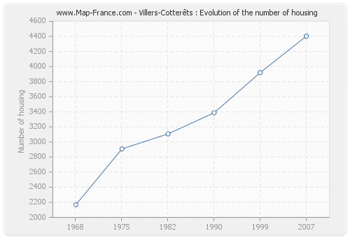 Villers-Cotterêts : Evolution of the number of housing