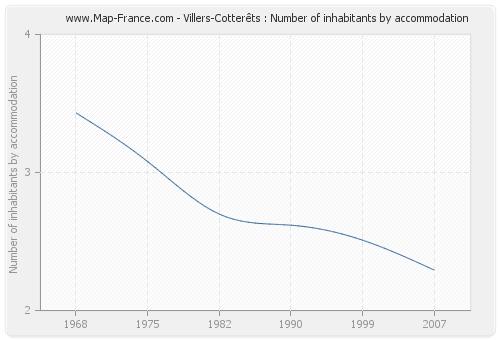 Villers-Cotterêts : Number of inhabitants by accommodation